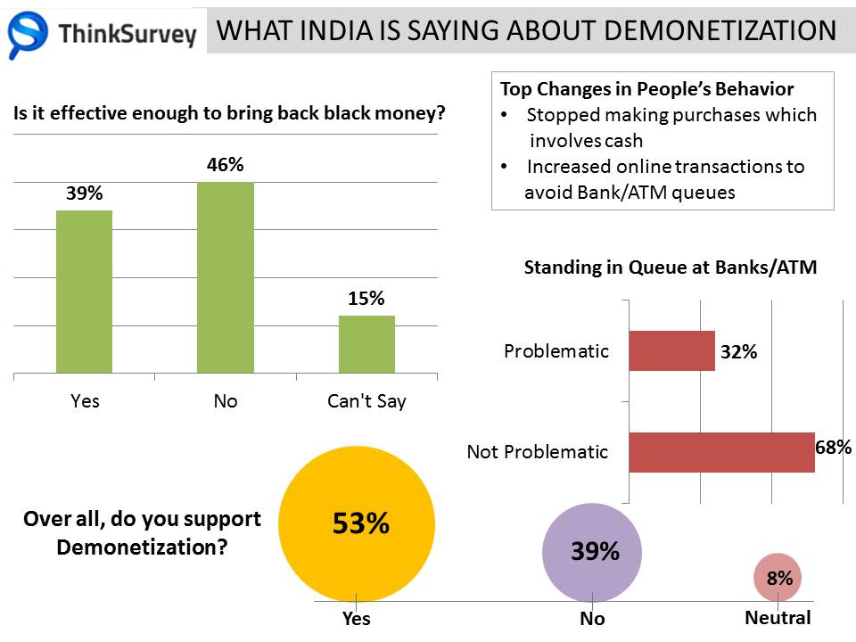 Demonetisation in India